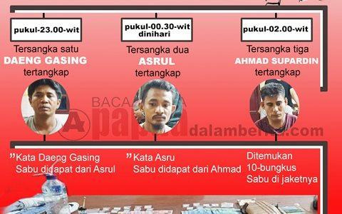 Ditresnarkoba Polda Papua Barat Tangkap 3 Orang di Sorong, Sita 17 Bungkus Sabu