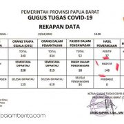 Update COVID-19 Papua Barat: Negatif 148, Positif 37