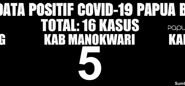 COVID-19 Papua Barat: OTG, ODP, PDP Terus Bertambah, Positif Tetap 16 Orang