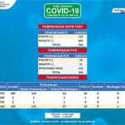 Enam Pasien COVID-19 Sembuh, Kinerja Gugus Tugas Teluk Bintuni Diapresiasi