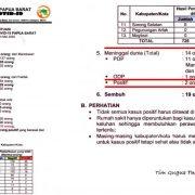 Di Idul Fitri, 1 Pasien COVID-19 Kota Sorong Meninggal, Positif Tambah 1 dari Fakfak