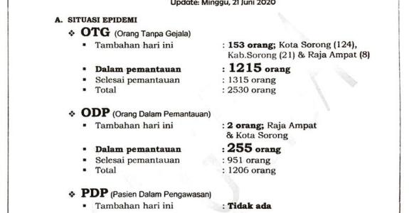 Ahad, OTG Papua Barat Tambah 153, Positif Tambah Dua Orang