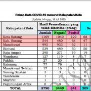 COVID-19 Kota Sorong Per Ahad, Positif Tambah 2, Sembuh Tambah 4 Orang