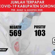 Sehari Jelang HUT Ke-75 RI, 11 Pasien Corona Kabupaten Sorong Sembuh