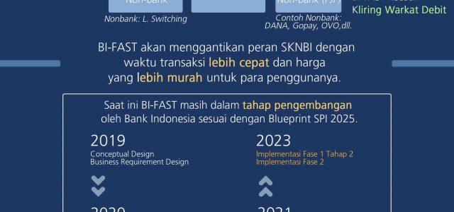 BI-FAST : Peran Non-Bank Dalam Infrastruktur Sistem Pembayaran Ritel Nasional