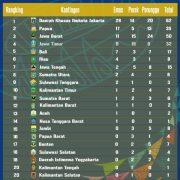 PON XX Papua: DKI Urutan Pertama, Papua Dua, Papua Barat Urutan 16