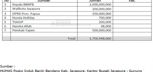 Korban Meninggal 97 Orang, Bantuan Dana yang Telah Diterima  Posko Banjir Sentani Rp1.750.948.000