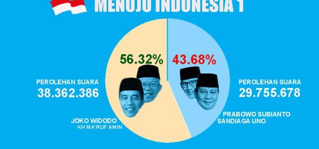 Real Count KPU, Jokowi-Ma'ruf Kokoh