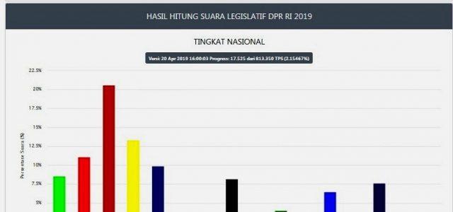 Suara DPR RI PDIP Tak Terkejar, Gerindra Tempel Golkar , PKS-PKB Susul Nasdem