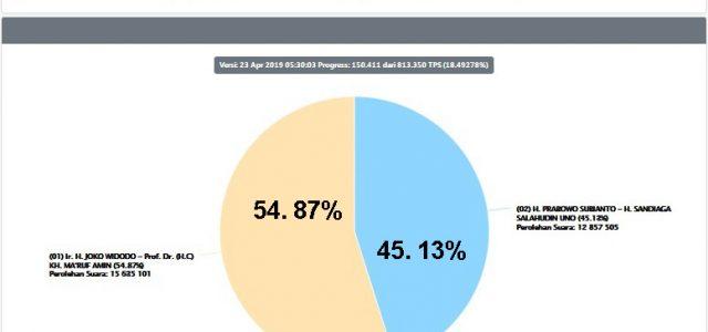 Selasa Dini Hari, Penghitungan Suara Pemilu KPU Cakup 18,5 Persen TPS, Papua Barat Jokowi-Amin Unggul