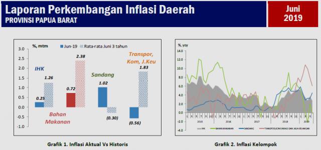 Bank Indonesia Merilis Inflasih Papua Barat Rendah