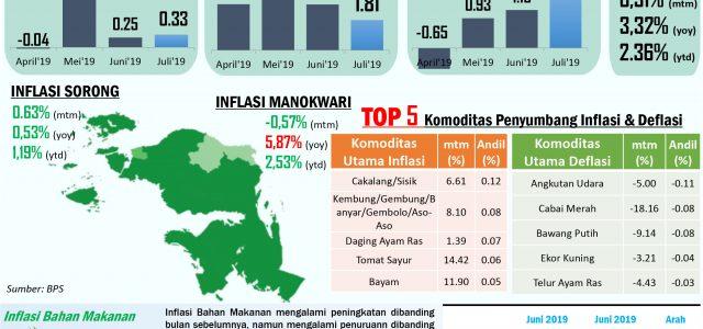 Inflasi Papua Barat Juli 2019