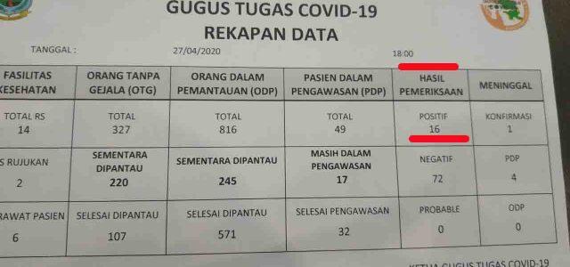Senin, Tiga Positif di Kota Sorong, Gugus Tugas Provinsi Belum Tambahkan Data dari Kota Sorong