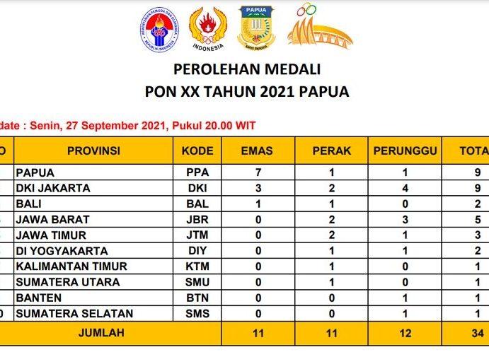 Sampai Senin Papua 7 Medali Emas, 1 Perak, Satu Perunggu